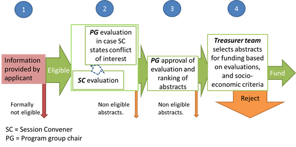 EGU2015 Evaluation Procedure Diagram